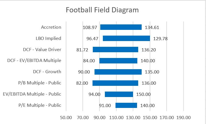 Football Field Diagram Excel A American Football Field - Wiring