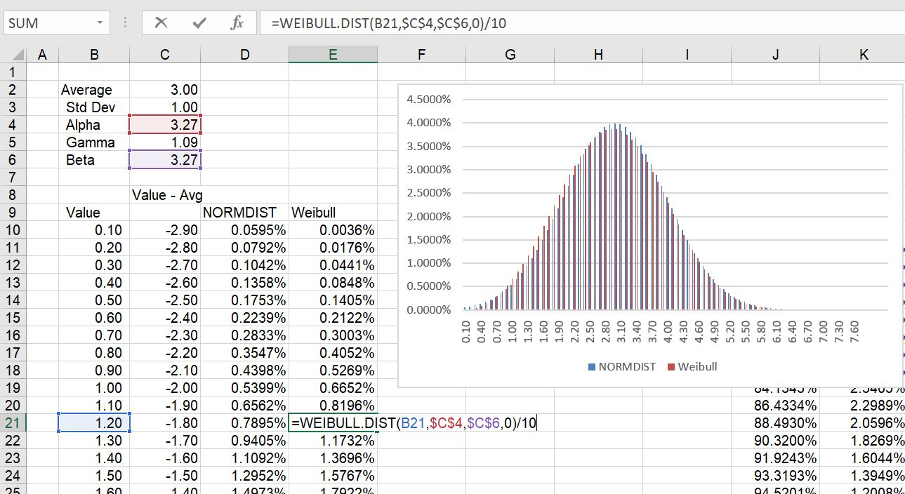 Monte Carlo Simulation with Alternative Distributions ...