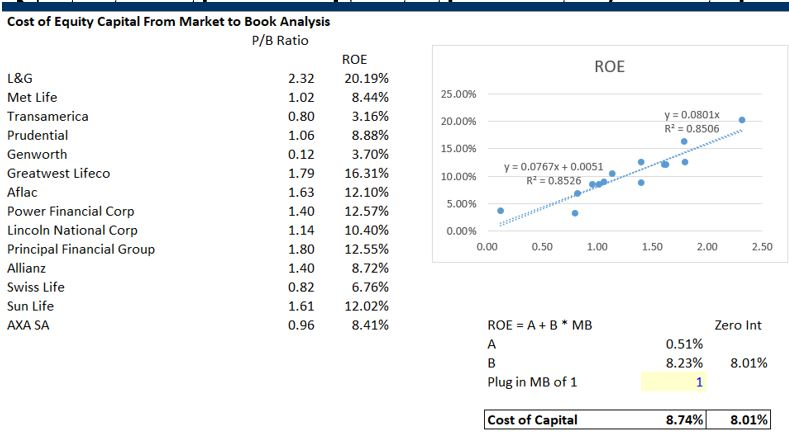 Financial Institution Analysis – Banks and Insurance – Edward Bodmer
