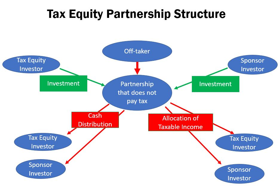 Tax equity investment solar arvind kumar fideity investments