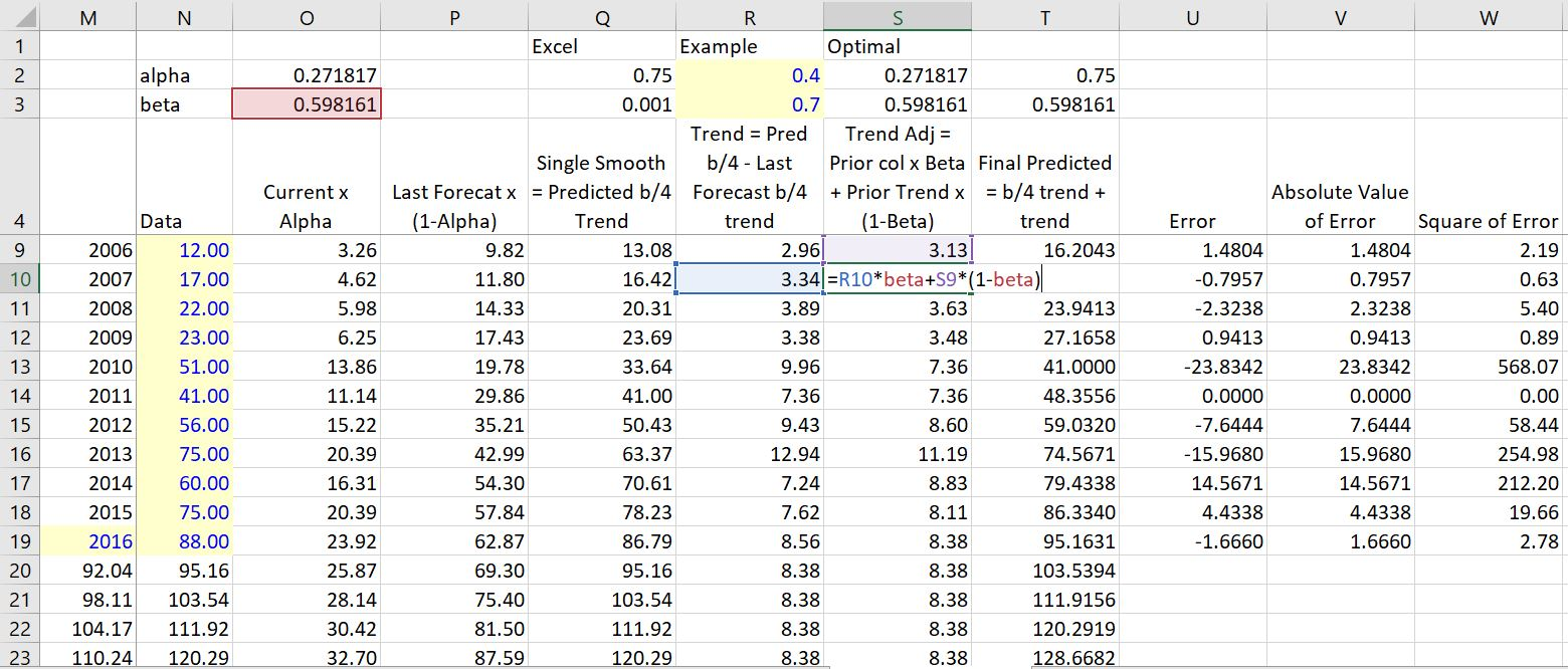 Excel Forecasting and Exponential Smoothing – Edward Bodmer