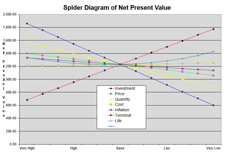 to create the spider diagram it may be silly to change all of the variables  by the same percentage  variables with a higher volatility should have a  higher