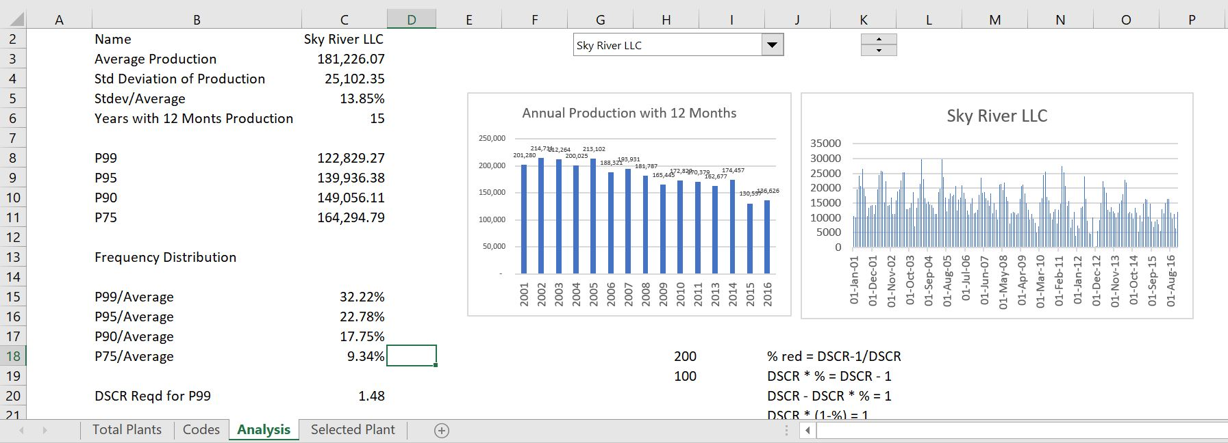 Wind P99, P90, P50 (1-year, 10-year) and Debt Sizing – Edward Bodmer